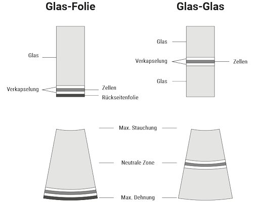 all glass-glass modules can be designed freely  glass-glass modules are  manufactured in deitingen so, switzerland
